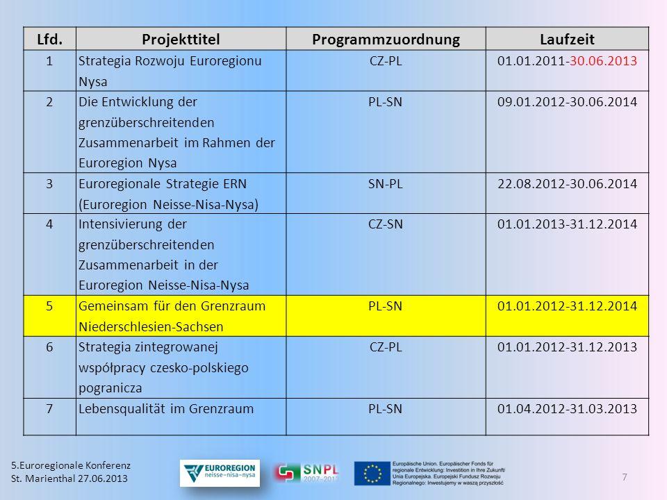 Lfd.ProjekttitelProgrammzuordnungLaufzeit 1 Strategia Rozwoju Euroregionu Nysa CZ-PL01.01.2011-30.06.2013 2 Die Entwicklung der grenzüberschreitenden