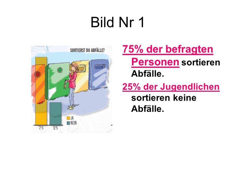 Bild Nr 1 75% der befragten Personen sortieren Abfälle. 25% der Jugendlichen sortieren keine Abfälle.