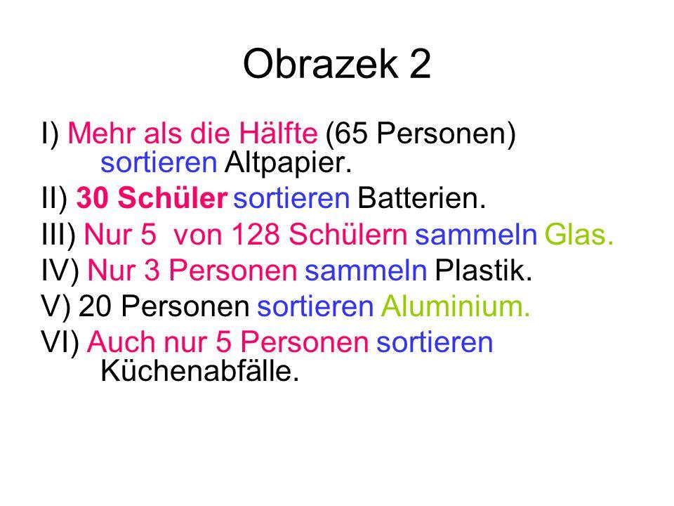 Obrazek 2 I) Mehr als die Hälfte (65 Personen) sortieren Altpapier. II) 30 Schüler sortieren Batterien. III) Nur 5 von 128 Schülern sammeln Glas. IV)