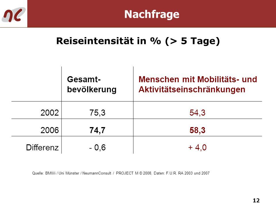 12 Nachfrage Reiseintensität in % (> 5 Tage) Gesamt- bevölkerung Menschen mit Mobilitäts- und Aktivitätseinschränkungen 200275,354,3 200674,758,3 Diff