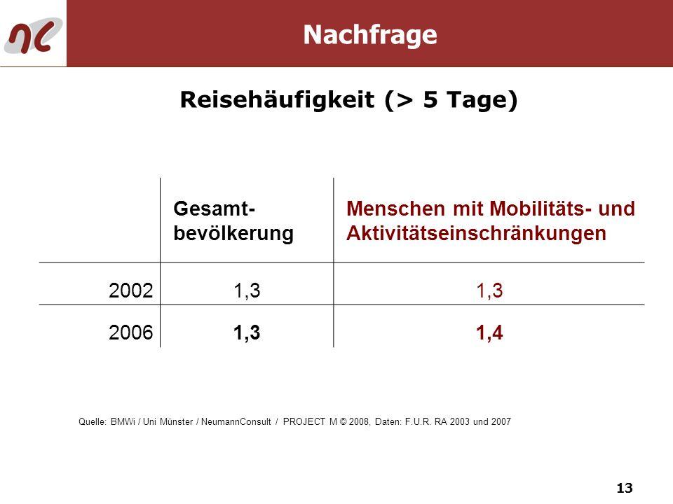 13 Nachfrage Reisehäufigkeit (> 5 Tage) Gesamt- bevölkerung Menschen mit Mobilitäts- und Aktivitätseinschränkungen 20021,3 20061,31,4 Quelle: BMWi / U