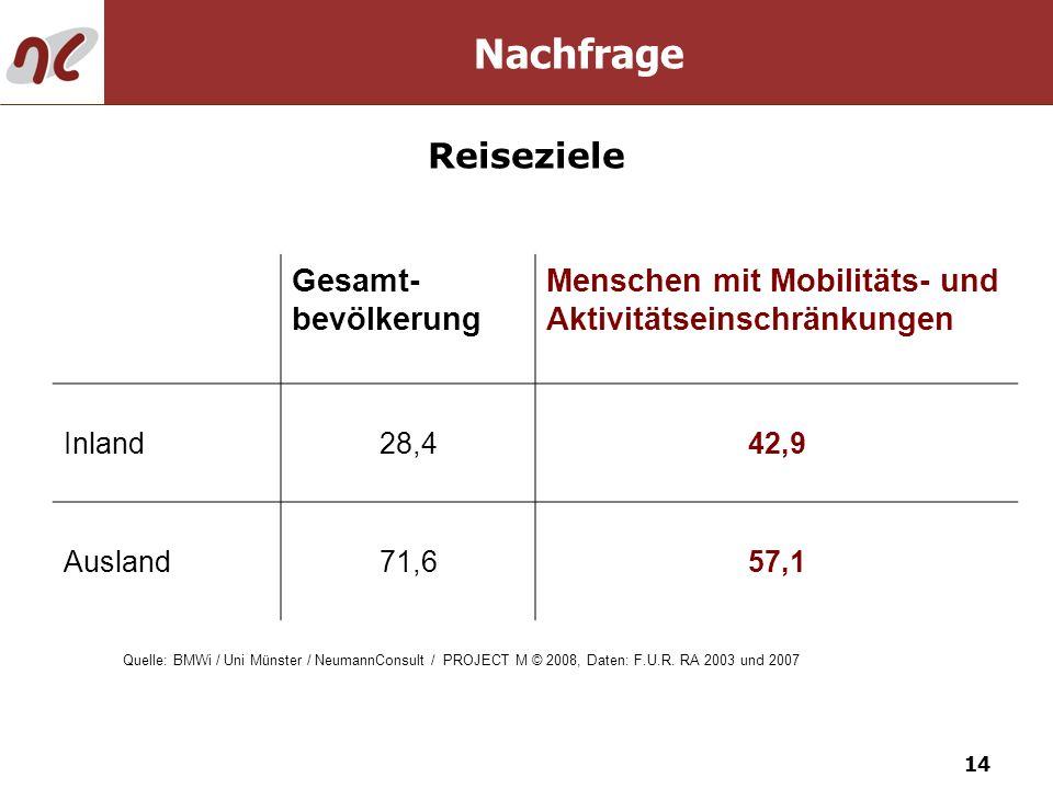 14 Nachfrage Reiseziele Gesamt- bevölkerung Menschen mit Mobilitäts- und Aktivitätseinschränkungen Inland28,442,9 Ausland71,657,1 Quelle: BMWi / Uni M