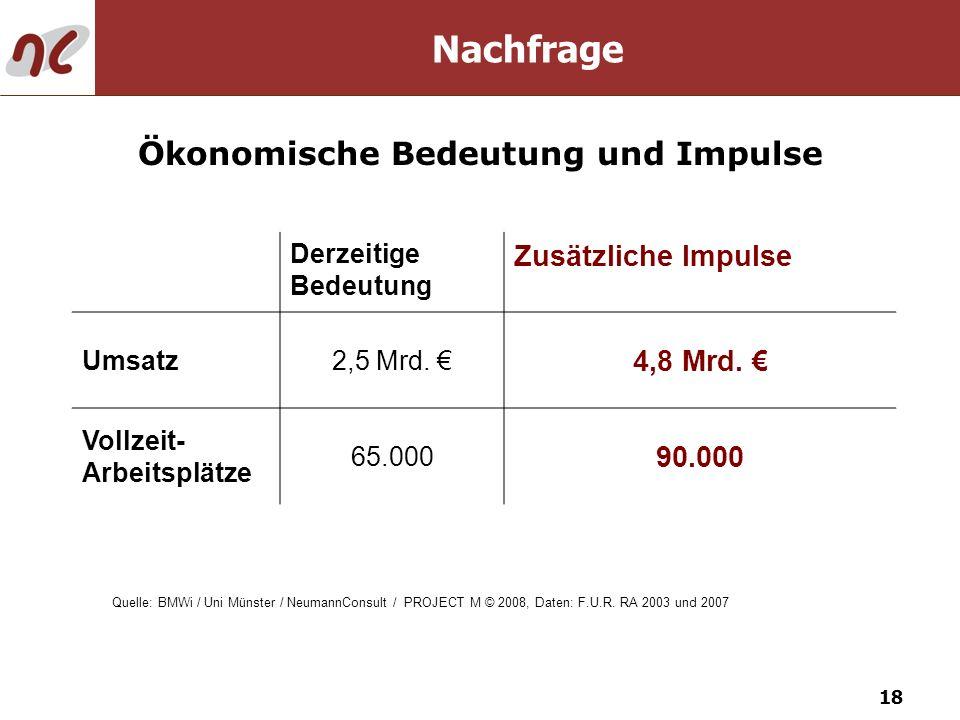 18 Ökonomische Bedeutung und Impulse Nachfrage Derzeitige Bedeutung Zusätzliche Impulse Umsatz2,5 Mrd. 4,8 Mrd. Vollzeit- Arbeitsplätze 65.000 90.000