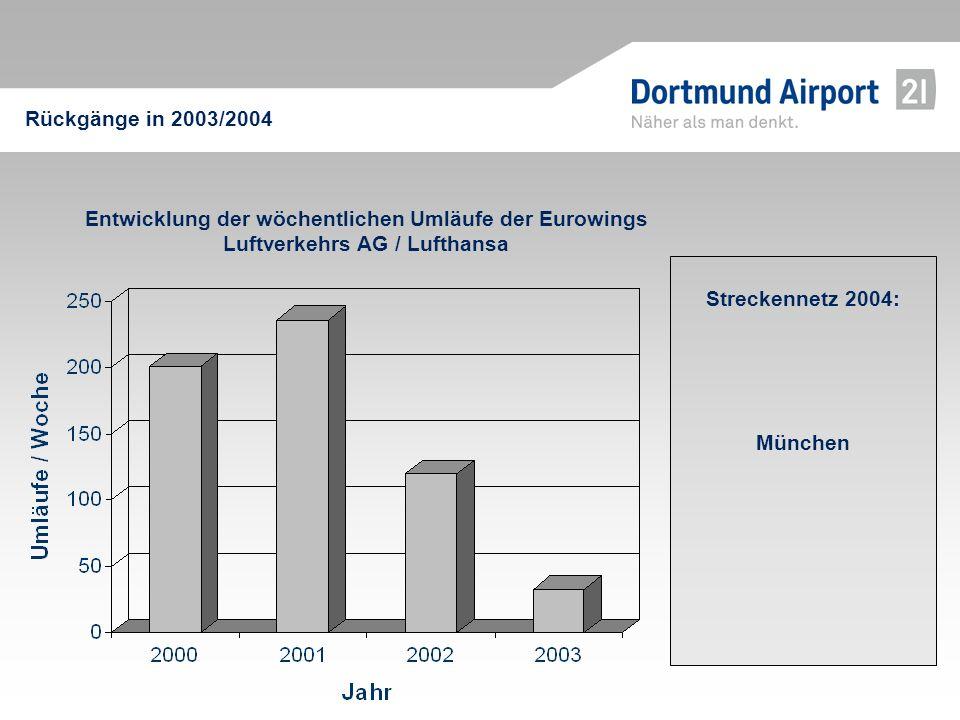 Streckennetz 2004: München Entwicklung der wöchentlichen Umläufe der Eurowings Luftverkehrs AG / Lufthansa Rückgänge in 2003/2004