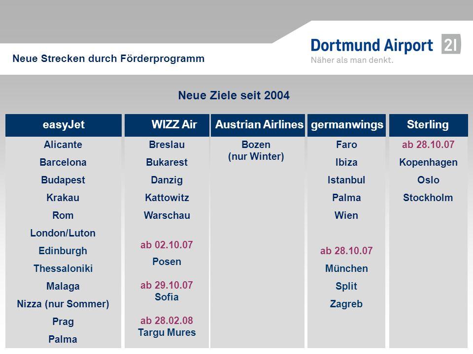 easyJet Alicante Barcelona Budapest Krakau Rom London/Luton Edinburgh Thessaloniki Malaga Nizza (nur Sommer) Prag Palma WIZZ Air Breslau Bukarest Danz