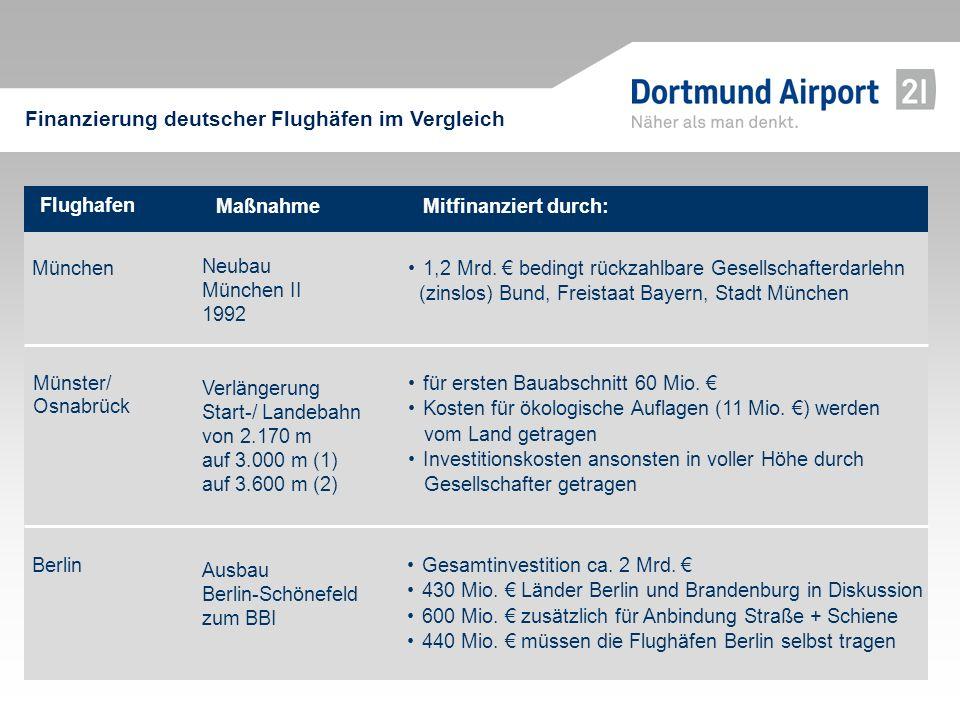 Flughafen Mitfinanziert durch:Maßnahme München 1,2 Mrd. bedingt rückzahlbare Gesellschafterdarlehn (zinslos) Bund, Freistaat Bayern, Stadt München Neu