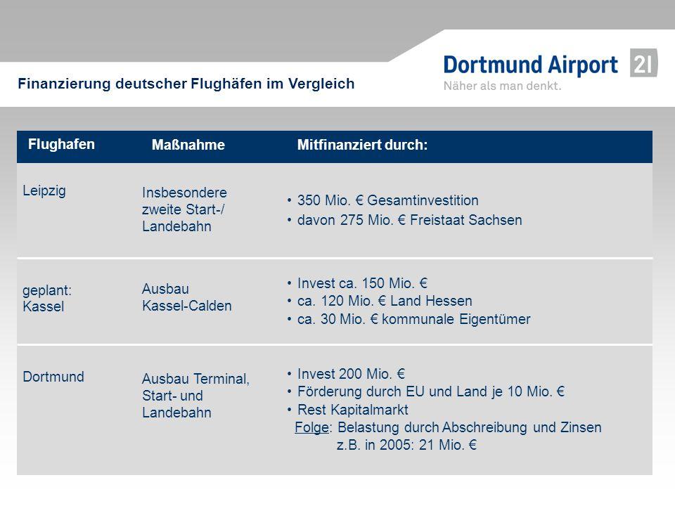 Flughafen Mitfinanziert durch:Maßnahme geplant: Kassel Invest ca. 150 Mio. ca. 120 Mio. Land Hessen ca. 30 Mio. kommunale Eigentümer Ausbau Kassel-Cal