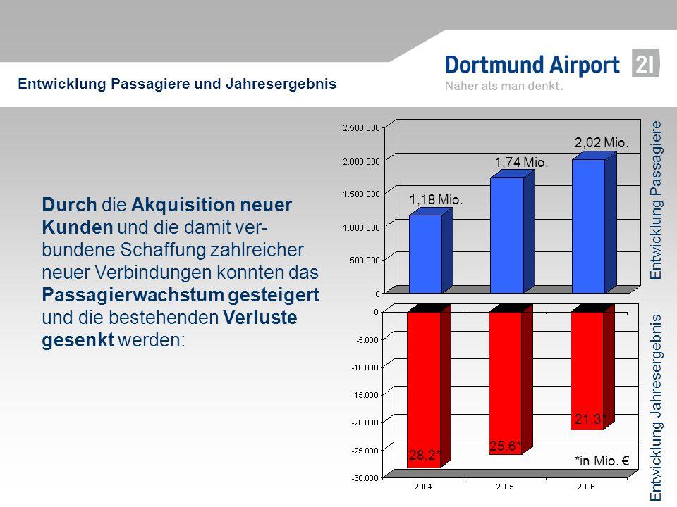 Durch die Akquisition neuer Kunden und die damit ver- bundene Schaffung zahlreicher neuer Verbindungen konnten das Passagierwachstum gesteigert und di