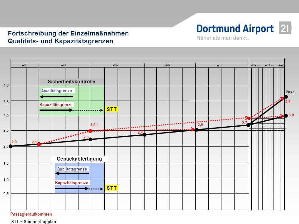 Fortschreibung der Einzelmaßnahmen Qualitäts- und Kapazitätsgrenzen
