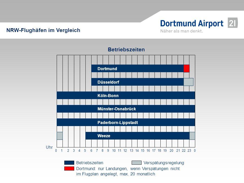 Betriebszeiten NRW-Flughäfen im Vergleich Dortmund: nur Landungen, wenn Verspätungen nicht im Flugplan angelegt, max. 20 monatlich BetriebszeitenVersp