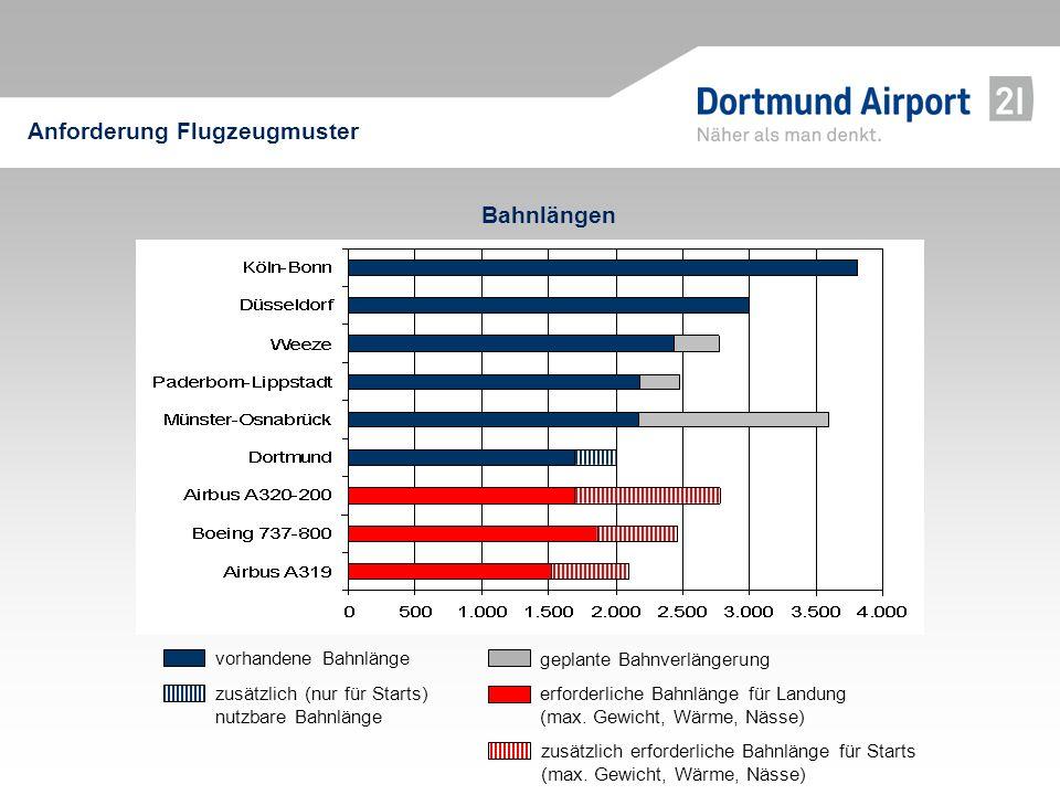 Bahnlängen Anforderung Flugzeugmuster erforderliche Bahnlänge für Landung (max. Gewicht, Wärme, Nässe) vorhandene Bahnlänge geplante Bahnverlängerung