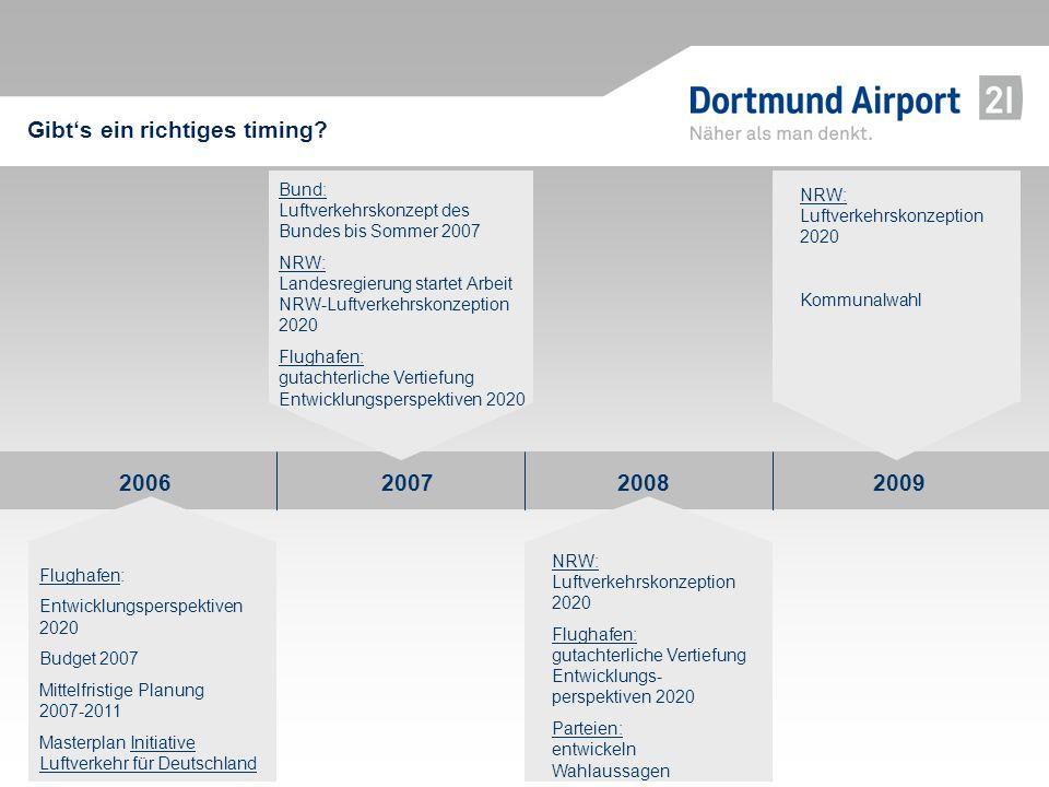 2006 2007 2008 2009 Bund: Luftverkehrskonzept des Bundes bis Sommer 2007 NRW: Landesregierung startet Arbeit NRW-Luftverkehrskonzeption 2020 Flughafen