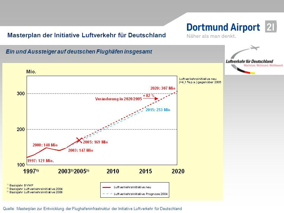 Masterplan der Initiative Luftverkehr für Deutschland Ein und Aussteiger auf deutschen Flughäfen insgesamt Quelle: Masterplan zur Entwicklung der Flug