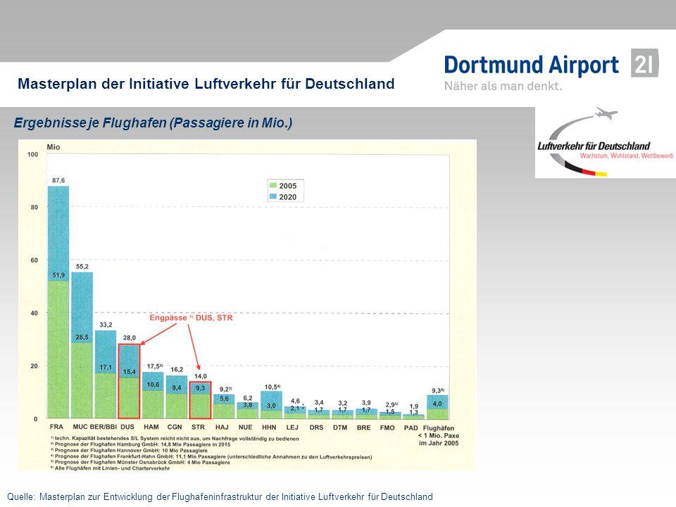 Ergebnisse je Flughafen (Passagiere in Mio.) Quelle: Masterplan zur Entwicklung der Flughafeninfrastruktur der Initiative Luftverkehr für Deutschland