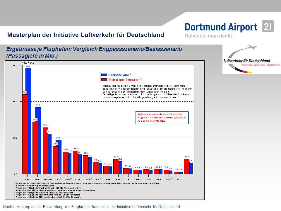 Ergebnisse je Flughafen: Vergleich Engpassszenario/Basisszenario (Passagiere in Mio.) Quelle: Masterplan zur Entwicklung der Flughafeninfrastruktur de
