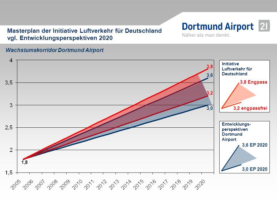 Wachstumskorridor Dortmund Airport 1,8 3,8 3,6 3,2 3,0 Masterplan der Initiative Luftverkehr für Deutschland vgl. Entwicklungsperspektiven 2020 3,8 En