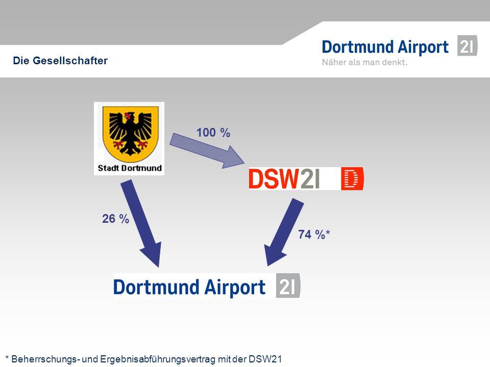 Die Gesellschafter * Beherrschungs- und Ergebnisabführungsvertrag mit der DSW21 74 %* 100 % 26 %