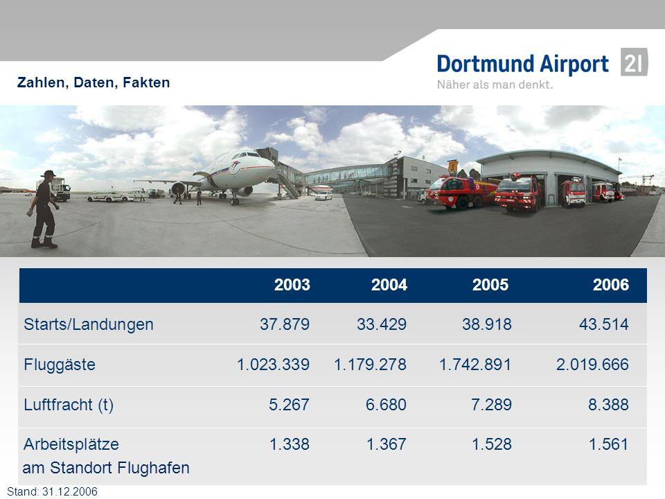 Zahlen, Daten, Fakten am Standort Flughafen 2003 2004 2005 2006 Starts/Landungen37.87933.42938.91843.514 Fluggäste1.023.3391.179.2781.742.8912.019.666