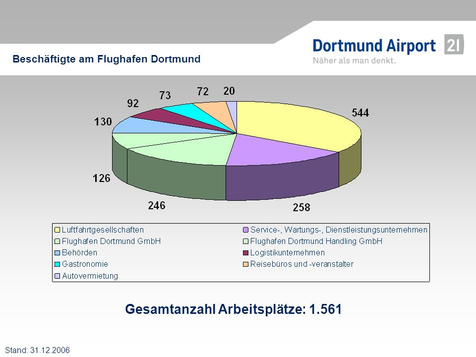 Beschäftigungseffekte des Dortmund Airport 286 Mio.