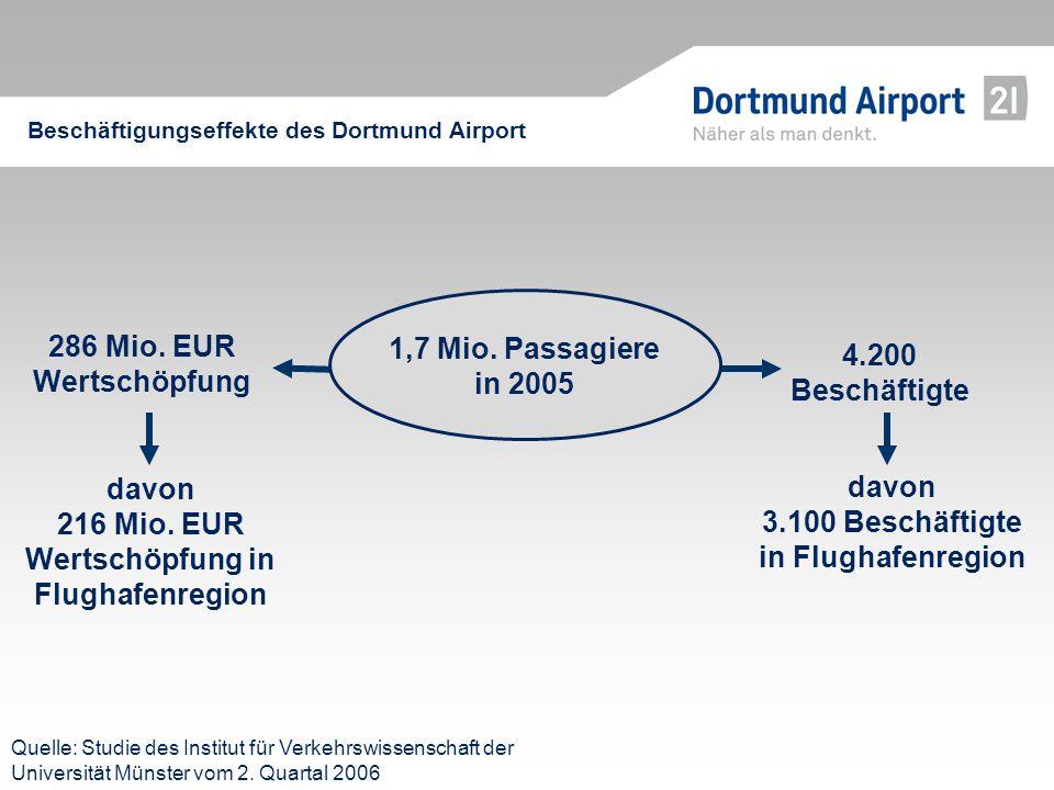 Beschäftigungseffekte des Dortmund Airport 286 Mio. EUR Wertschöpfung 4.200 Beschäftigte davon 3.100 Beschäftigte in Flughafenregion Quelle: Studie de