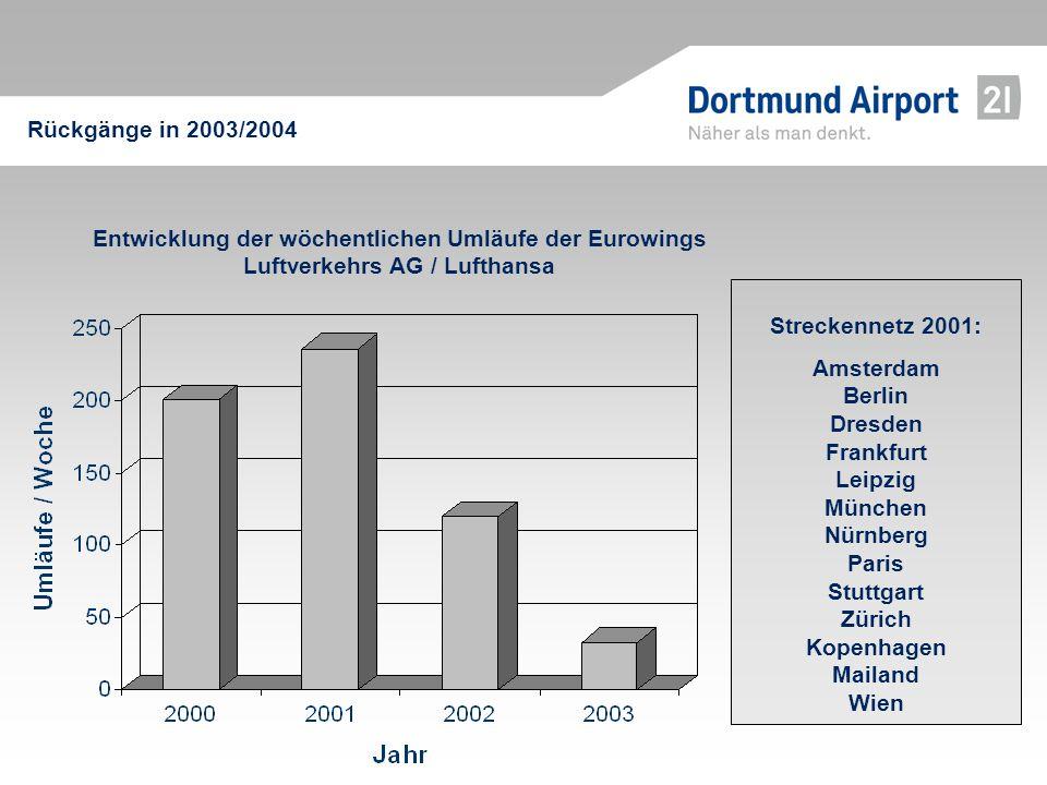 Entwicklung der wöchentlichen Umläufe der Eurowings Luftverkehrs AG / Lufthansa Streckennetz 2001: Amsterdam Berlin Dresden Frankfurt Leipzig München