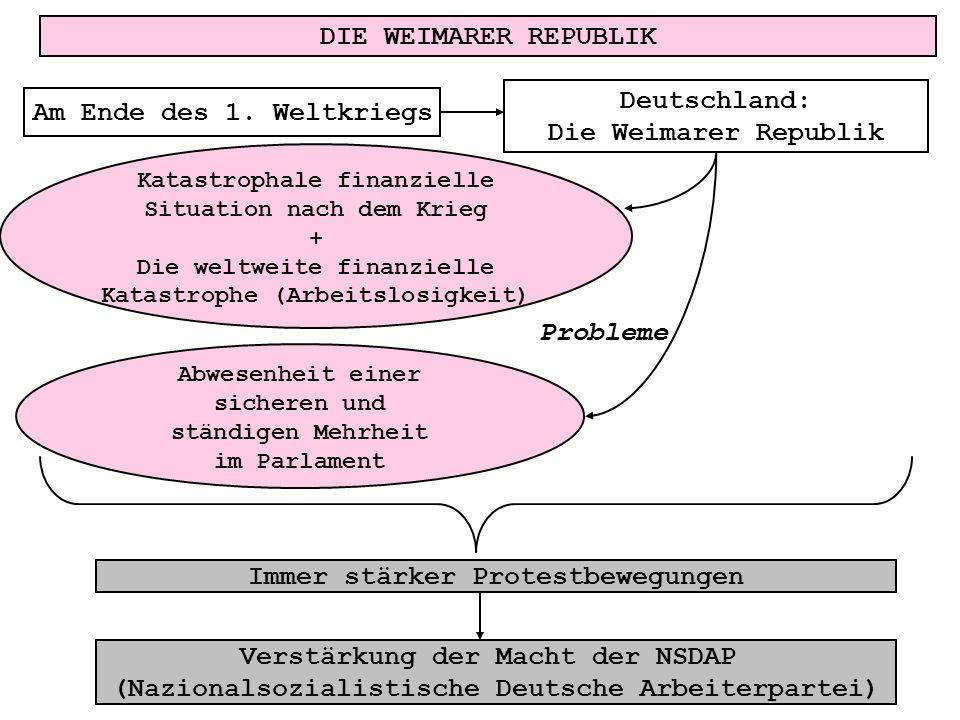 DIE WEIMARER REPUBLIK Am Ende des 1. Weltkriegs Deutschland: Die Weimarer Republik Katastrophale finanzielle Situation nach dem Krieg + Die weltweite