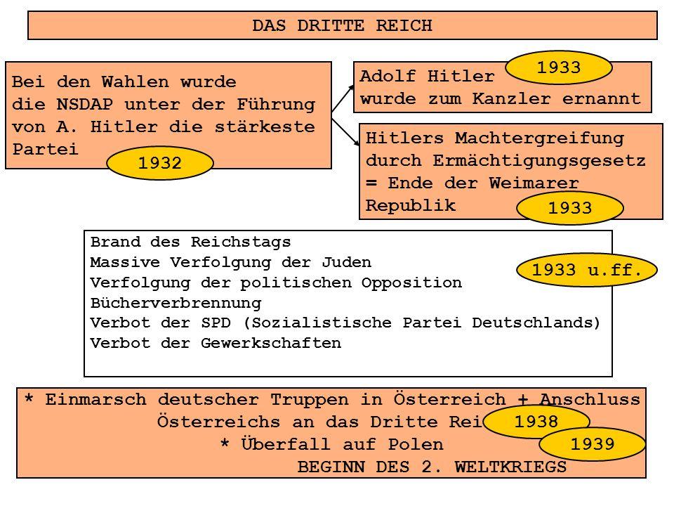 DAS DRITTE REICH Bei den Wahlen wurde die NSDAP unter der Führung von A. Hitler die stärkeste Partei Adolf Hitler wurde zum Kanzler ernannt * Einmarsc