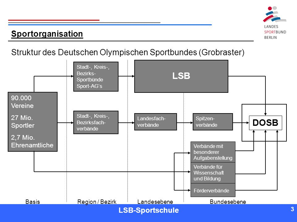3 3 Referent LSB-Sportschule 3 Sportorganisation Struktur des Deutschen Olympischen Sportbundes (Grobraster) 90.000 Vereine 27 Mio. Sportler 2,7 Mio.