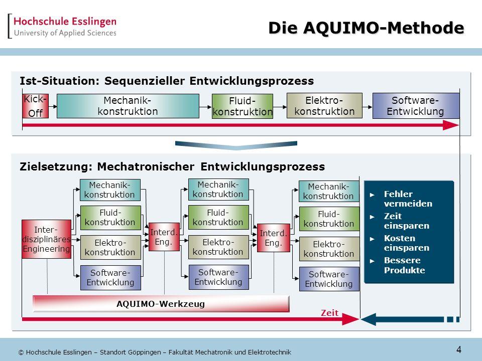 4 © Hochschule Esslingen – Standort Göppingen – Fakultät Mechatronik und Elektrotechnik Die AQUIMO-Methode Zielsetzung: Mechatronischer Entwicklungspr