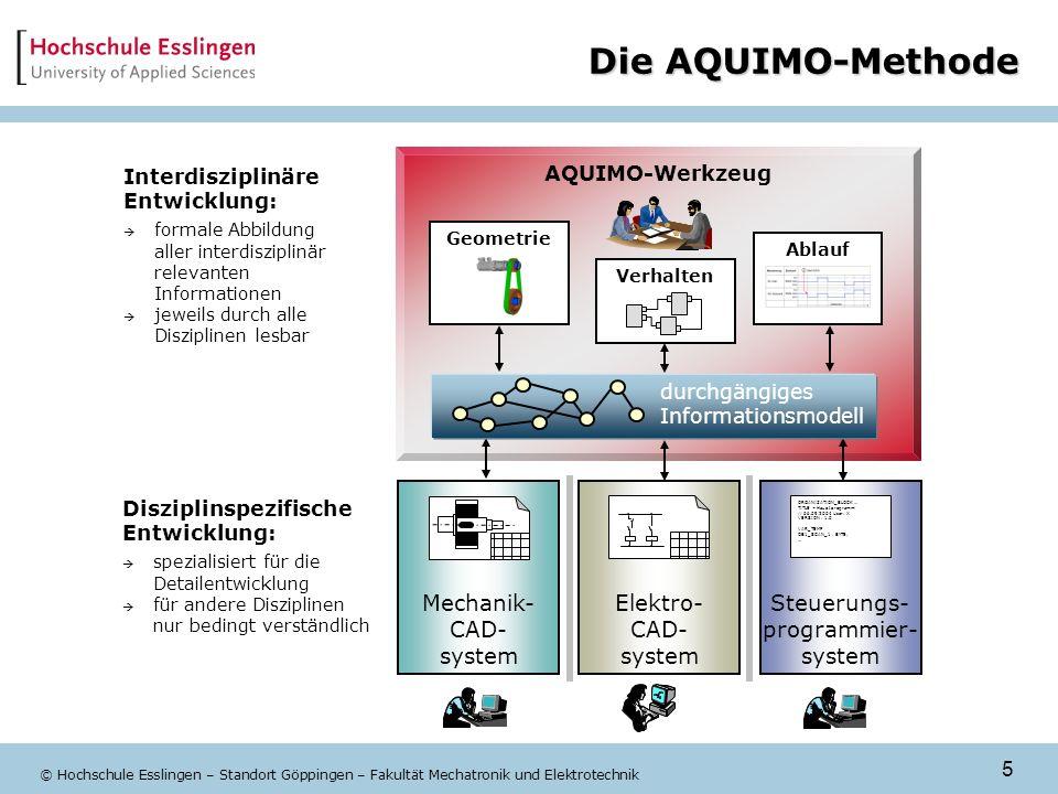 5 © Hochschule Esslingen – Standort Göppingen – Fakultät Mechatronik und Elektrotechnik Die AQUIMO-Methode Interdisziplinäre Entwicklung: formale Abbi