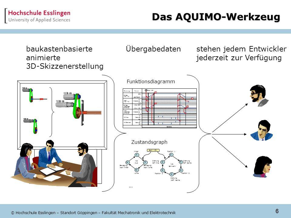 6 © Hochschule Esslingen – Standort Göppingen – Fakultät Mechatronik und Elektrotechnik Das AQUIMO-Werkzeug stehen jedem Entwickler jederzeit zur Verf