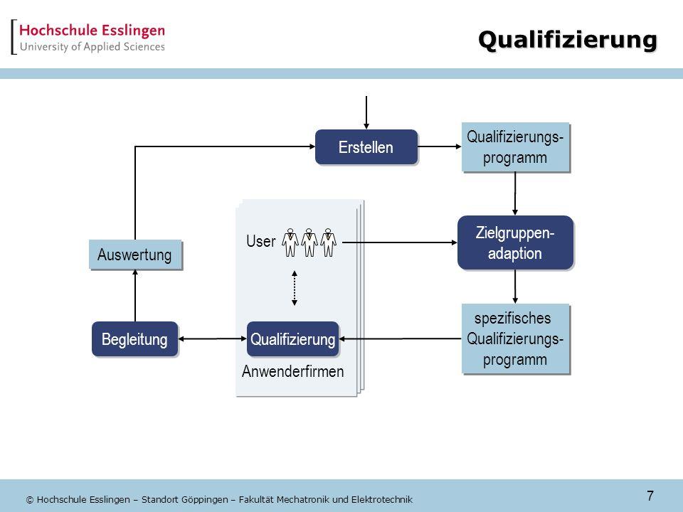7 © Hochschule Esslingen – Standort Göppingen – Fakultät Mechatronik und Elektrotechnik Qualifizierung Zielgruppen- adaption Zielgruppen- adaption Anw