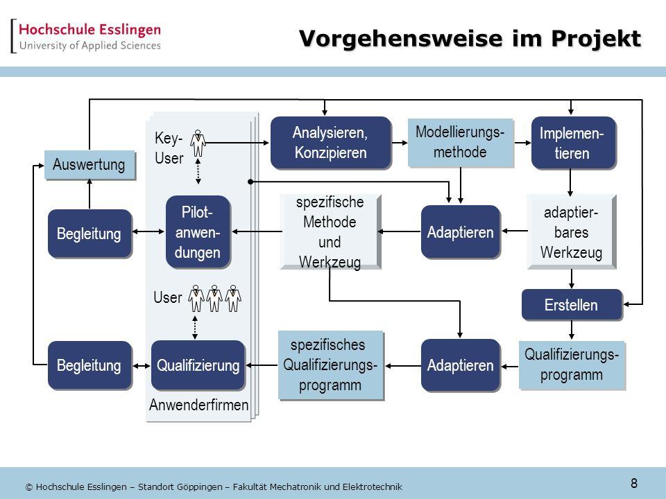 8 © Hochschule Esslingen – Standort Göppingen – Fakultät Mechatronik und Elektrotechnik Vorgehensweise im Projekt adaptier- bares Werkzeug Qualifizier