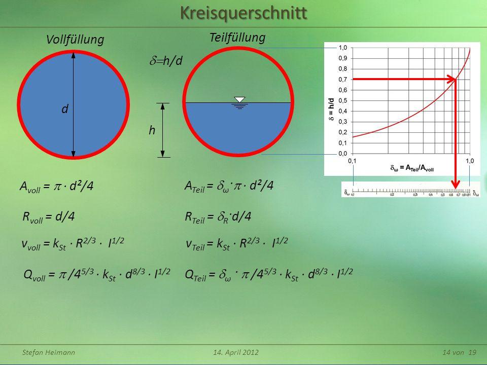 Stefan Heimann14. April 201214 von 19Kreisquerschnitt v voll = k St R 2/3 I 1/2 Q voll = /4 5/3 k St d 8/3 I 1/2 d A voll = d²/4 R voll = d/4 Vollfüll