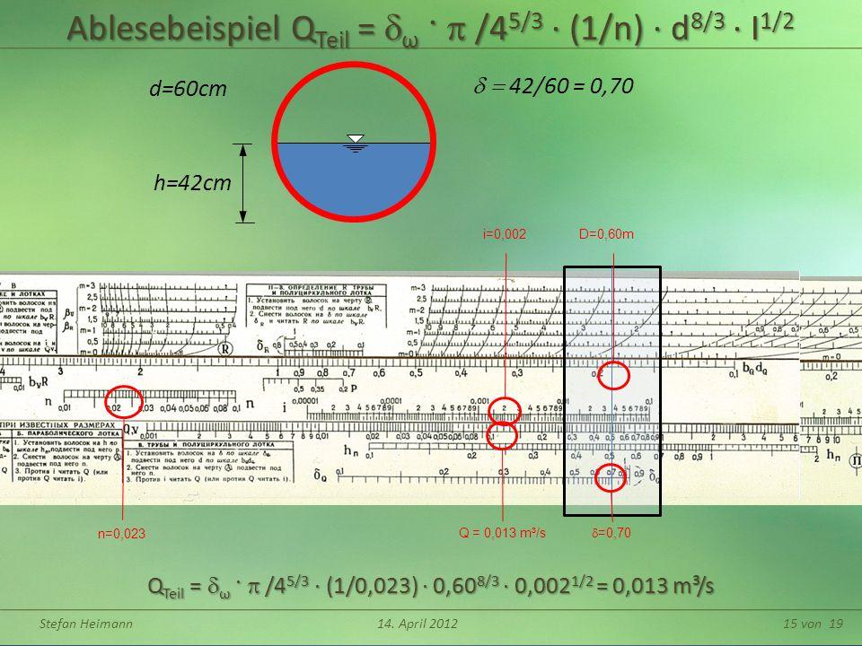 Stefan Heimann14. April 201215 von 19 Ablesebeispiel Q Teil = ω · /4 5/3 (1/n) d 8/3 I 1/2 Q Teil = ω · /4 5/3 (1/0,023) 0,60 8/3 0,002 1/2 = 0,013 m³