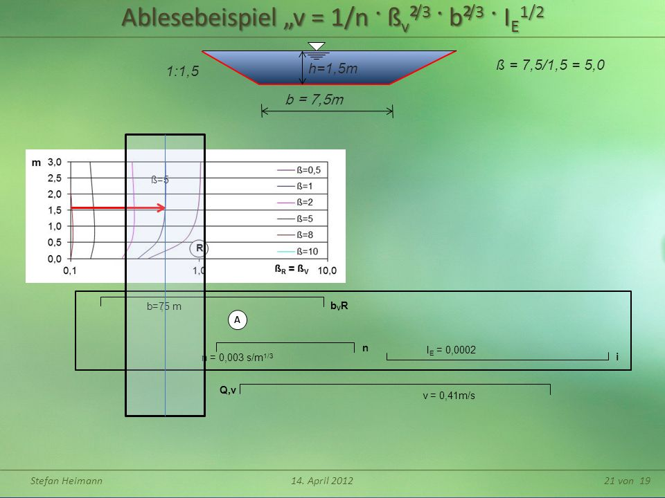 Stefan Heimann14. April 201221 von 19 Ablesebeispiel v = 1/n · ß v ² /3 · b² /3 · I E 1/2 h=1,5m b = 7,5m ß = 7,5/1,5 = 5,0 1:1,5 n = 0,003 s/m 1/3 I