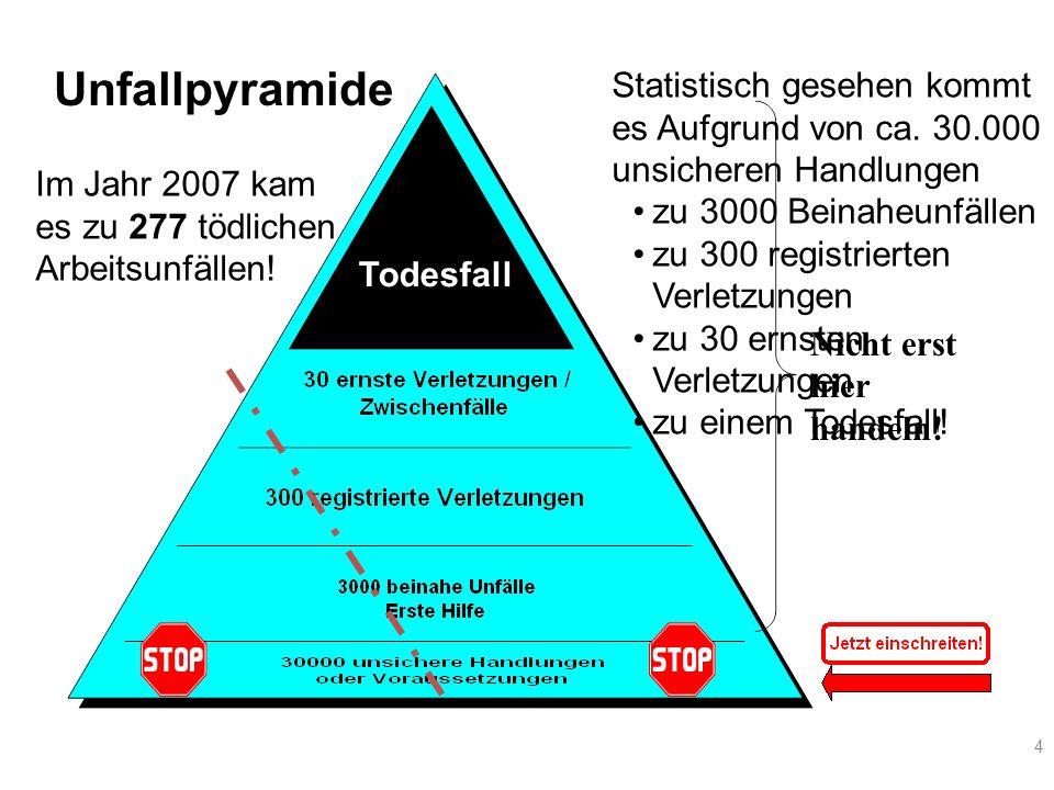 4 Unfallpyramide Nicht erst hier handeln! Todesfall Statistisch gesehen kommt es Aufgrund von ca. 30.000 unsicheren Handlungen zu 3000 Beinaheunfällen