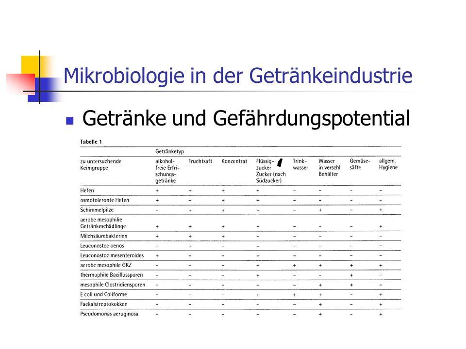 Mikrobiologie in der Getränkeindustrie Getränke und Gefährdungspotential