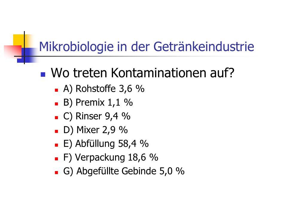 Mikrobiologie in der Getränkeindustrie Wo treten Kontaminationen auf? A) Rohstoffe 3,6 % B) Premix 1,1 % C) Rinser 9,4 % D) Mixer 2,9 % E) Abfüllung 5