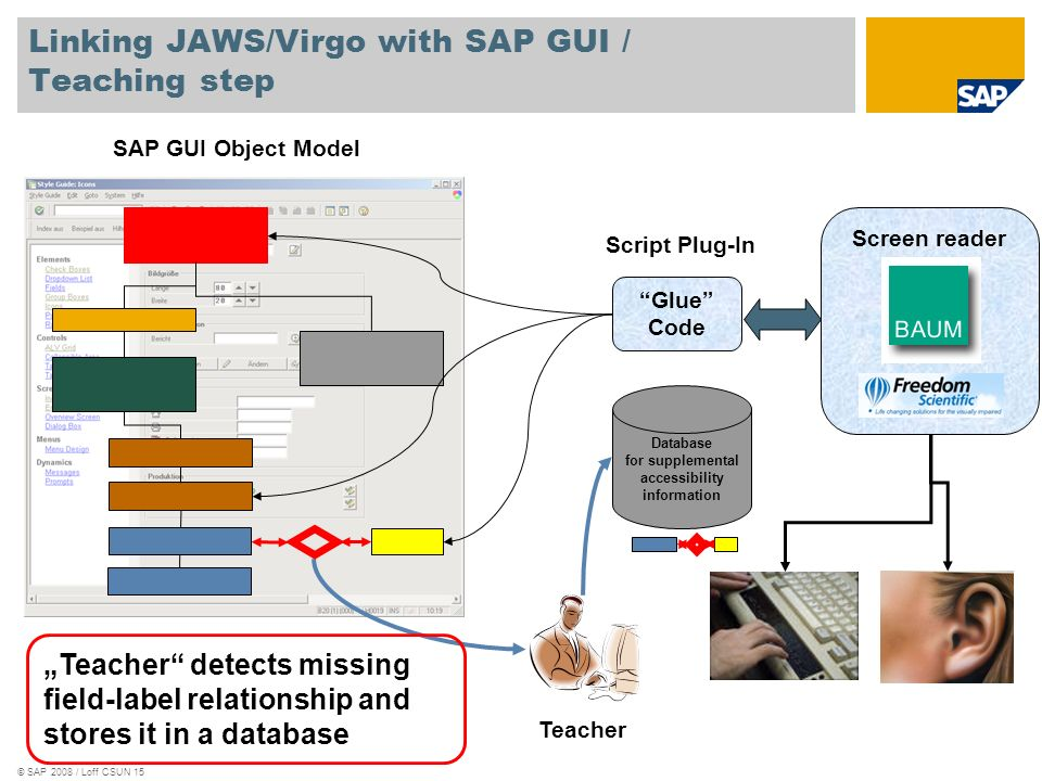 © SAP 2008 / Loff CSUN 15 SAP GUI Object Model Linking JAWS/Virgo with SAP GUI / Teaching step Glue Code Script Plug-In Database for supplemental acce