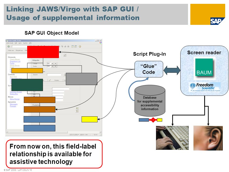 © SAP 2008 / Loff CSUN 16 Linking JAWS/Virgo with SAP GUI / Usage of supplemental information Glue Code SAP GUI Object Model Script Plug-In Database f