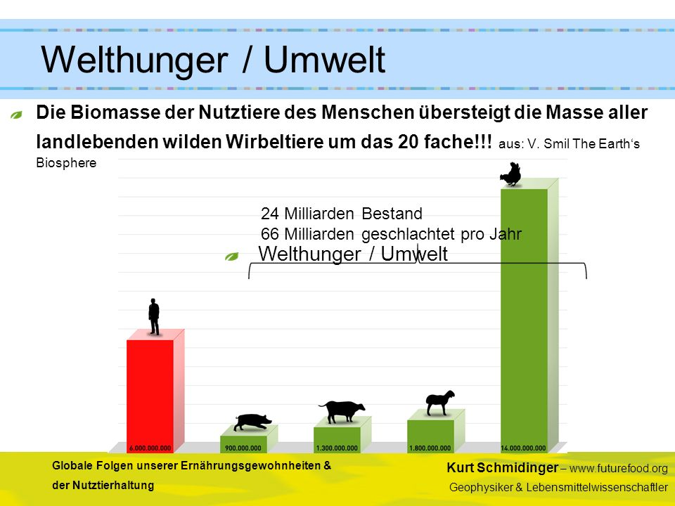 Kurt Schmidinger – www.futurefood.org Geophysiker & Lebensmittelwissenschaftler Globale Folgen unserer Ernährungsgewohnheiten & der Nutztierhaltung Di