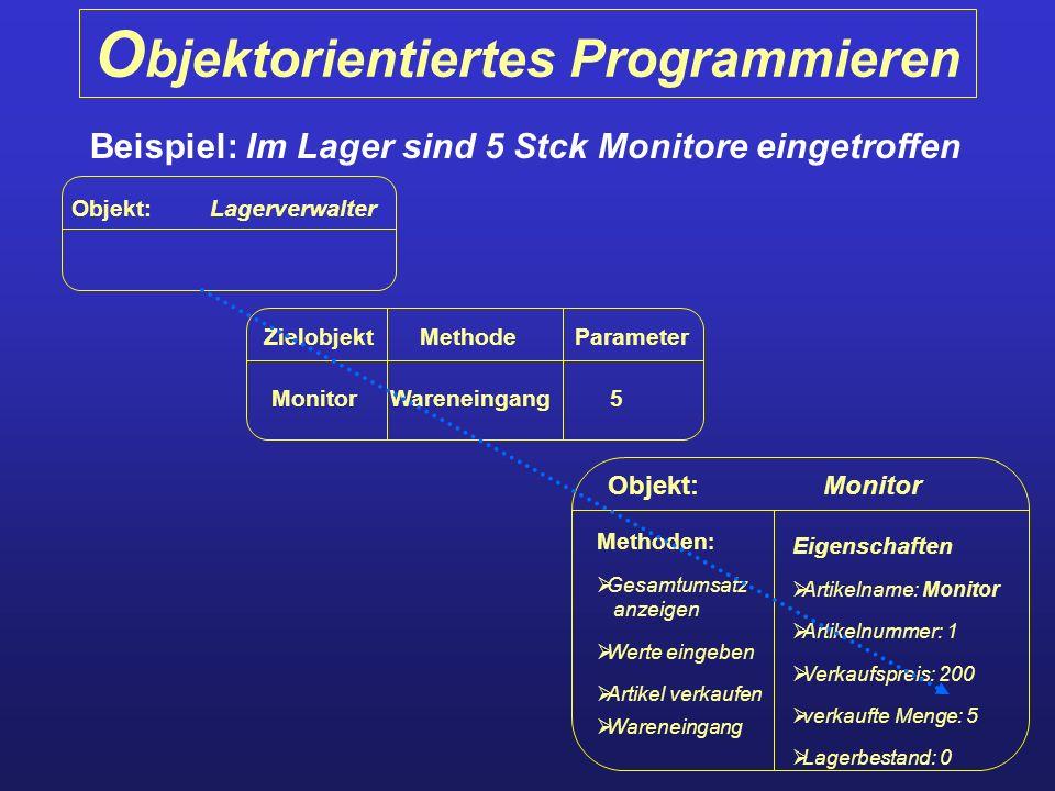 O bjektorientiertes Programmieren Beispiel: Im Lager sind 5 Stck Monitore eingetroffen Objekt: Lagerverwalter Zielobjekt Methode Parameter Monitor War