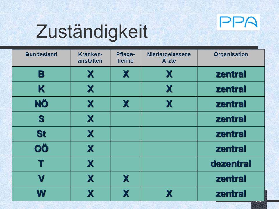 36 Zuständigkeit Krankenanstalten Niedergelassene Ärzte Rettungsdienste etc. Pflegeheime BundeslandKranken- anstalten Pflege- heime Niedergelassene Är