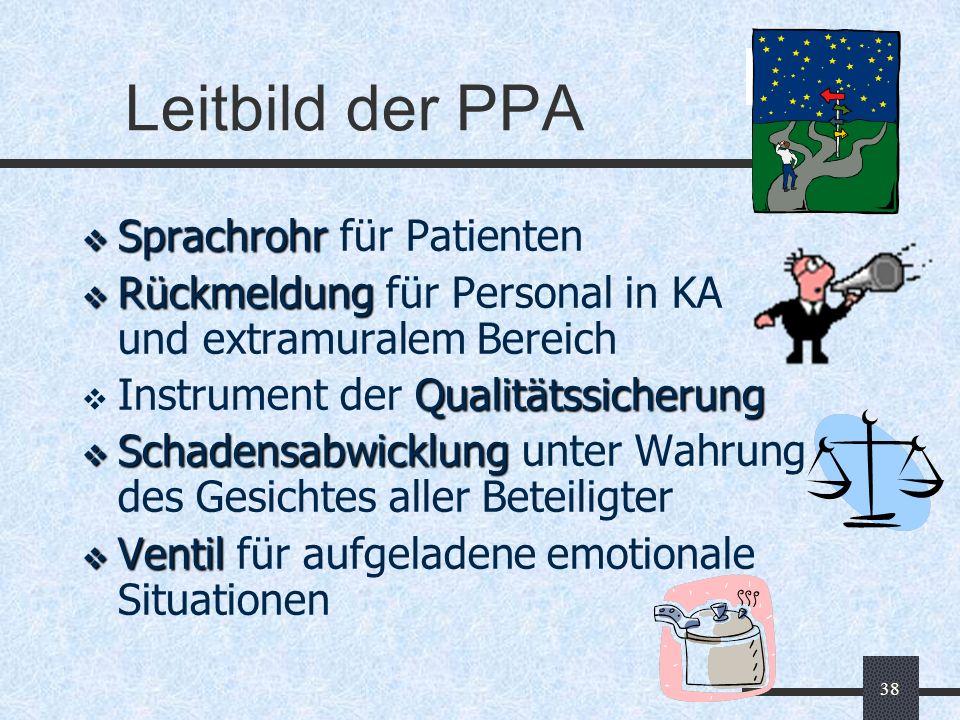 38 Leitbild der PPA Sprachrohr Sprachrohr für Patienten Rückmeldung Rückmeldung für Personal in KA und extramuralem Bereich Qualitätssicherung Instrum