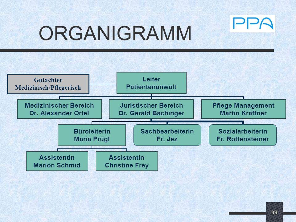 39 ORGANIGRAMM Gutachter Medizinisch/Pflegerisch Leiter Patientenanwalt Medizinischer Bereich Dr. Alexander Ortel Juristischer Bereich Dr. Gerald Bach