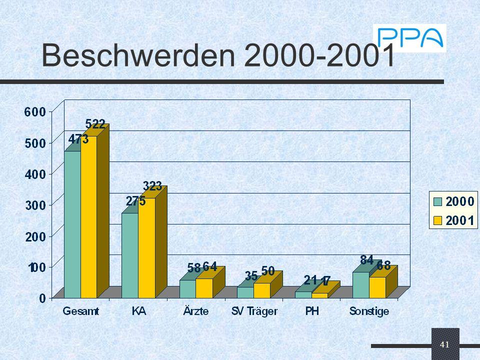 41 Beschwerden 2000-2001