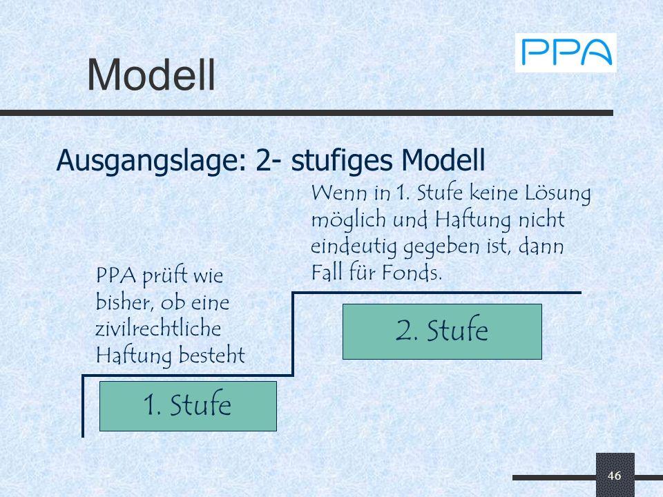 46 Modell Ausgangslage: 2- stufiges Modell PPA prüft wie bisher, ob eine zivilrechtliche Haftung besteht 1. Stufe 2. Stufe Wenn in 1. Stufe keine Lösu
