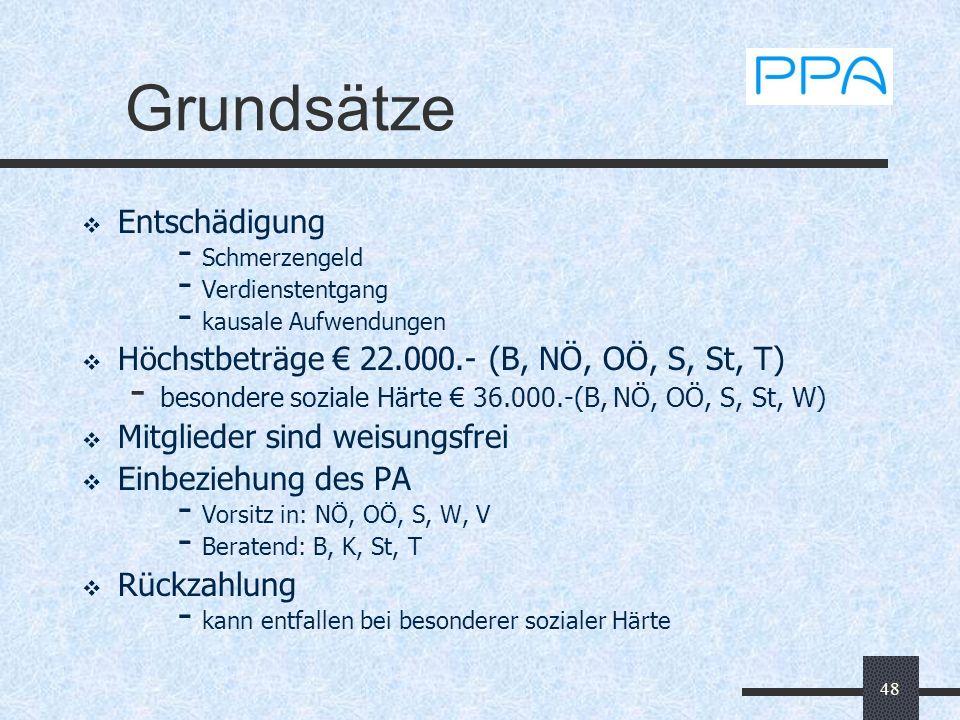48 Grundsätze Entschädigung - Schmerzengeld - Verdienstentgang - kausale Aufwendungen Höchstbeträge 22.000.- (B, NÖ, OÖ, S, St, T) - besondere soziale