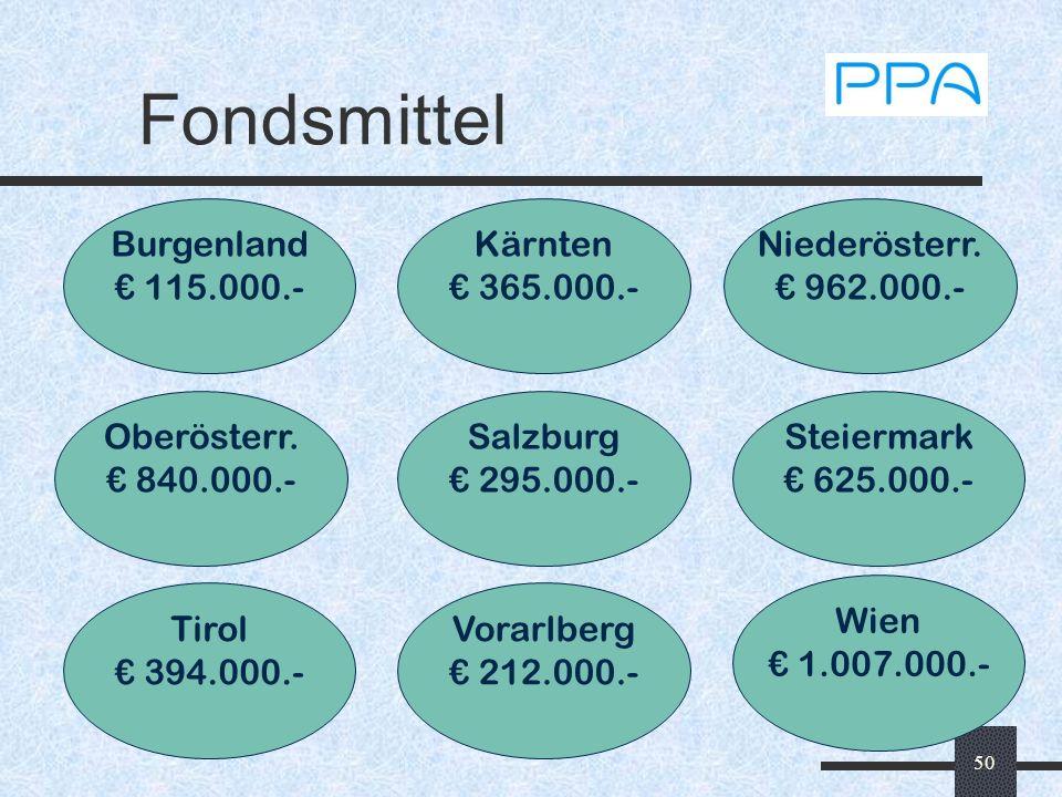 50 Fondsmittel Burgenland 115.000.- Kärnten 365.000.- Niederösterr. 962.000.- Tirol 394.000.- Vorarlberg 212.000.- Wien 1.007.000.- Steiermark 625.000